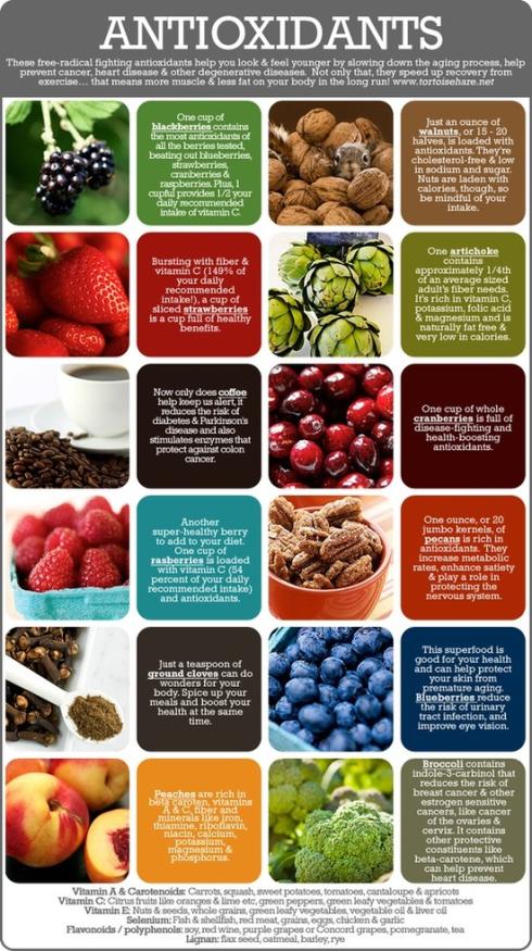 AntioxidantInfo